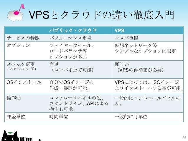 VPSとクラウドの違い徹底入門 14 パブリック・クラウド VPS サービスの特徴 パフォーマンス重視 コスパ重視 オプション ファイヤーウォール、 ロードバランサ等 オプションが多い 仮想ネットワーク等 シンプルなオプションに限定 スペック変...