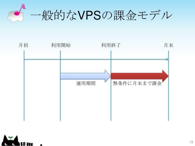 一般的なVPSの課金モデル 19 月初 月末利用開始 無条件に月末まで課金運用期間 利用終了