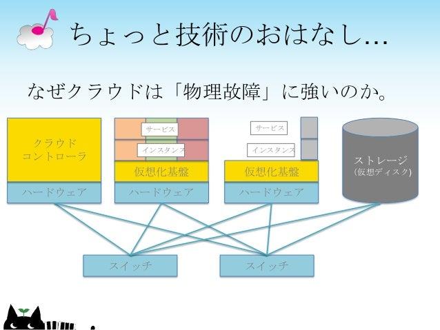 なぜクラウドは「物理故障」に強いのか。 ちょっと技術のおはなし… ハードウェア 仮想化基盤 インスタンス サービス ハードウェア 仮想化基盤 インスタンス ハードウェア クラウド コントローラ ストレージ (仮想ディスク) スイッチ スイッチ ...