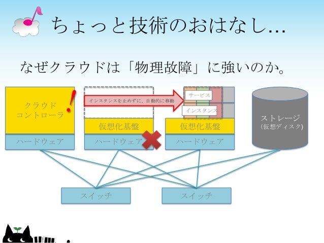 なぜクラウドは「物理故障」に強いのか。 ちょっと技術のおはなし… ハードウェア 仮想化基盤 ハードウェア クラウド コントローラ ストレージ (仮想ディスク) スイッチ スイッチ インスタンスを止めずに、自動的に移動 ハードウェア 仮想化基盤 ...