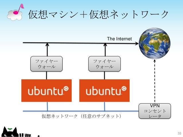 仮想マシン+仮想ネットワーク 33 ファイヤー ウォール VPN コンセント レータ ファイヤー ウォール 仮想ネットワーク(任意のサブネット) The Internet