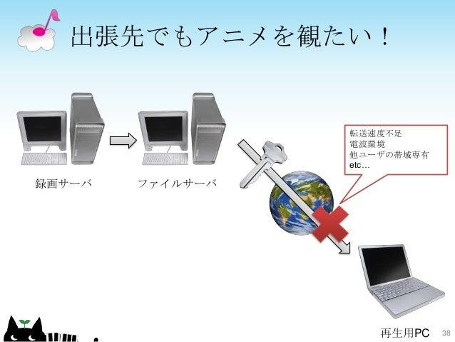 出張先でもアニメを観たい! 38 ファイルサーバ録画サーバ 再生用PC 転送速度不足 電波環境 他ユーザの帯域専有 etc…