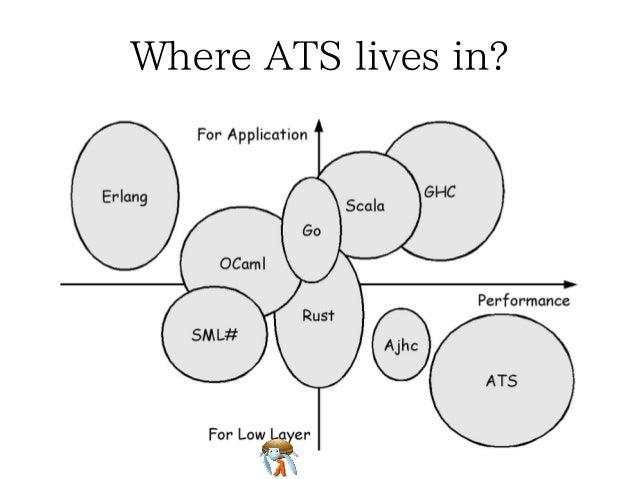 Where ATS lives in?Where ATS lives in?Where ATS lives in?Where ATS lives in?Where ATS lives in?