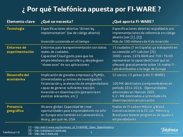 5Telefónica I+D ¿ Por qué Telefónica apuesta por FI-WARE ? Elemento clave ¿Qué se necesita? ¿Qué aporta FI-WARE? Tecnologí...