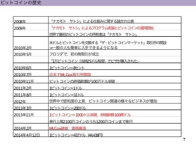 ビットコイン 日本人論文