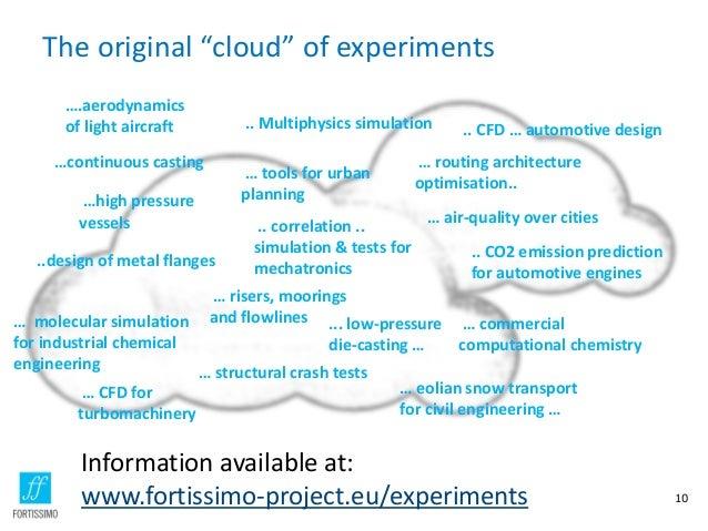 "The original ""cloud"" of experiments 10 ….aerodynamics of light aircraft …continuous casting ..design of metal flanges …hig..."