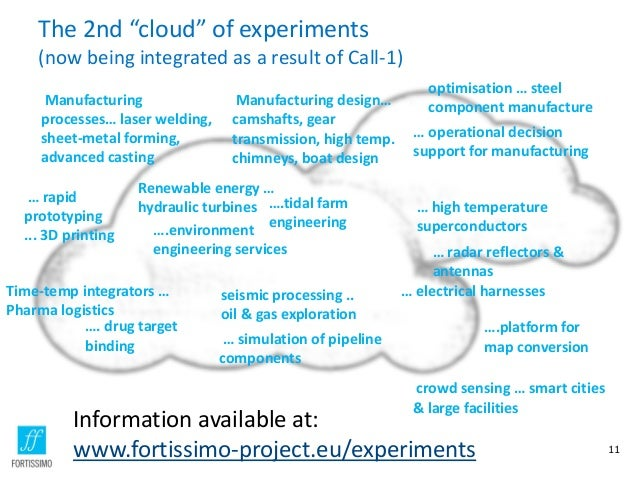 """The 2nd """"cloud"""" of experiments (now being integrated as a result of Call-1) 11 ….platform for map conversion … electrical ..."""