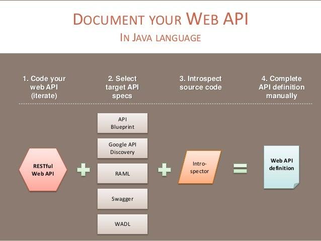 Bridging multiple api description languages with restlet get your web api 3 malvernweather Image collections