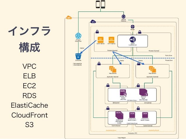 インフラ 構成 VPC ELB EC2 RDS ElastiCache CloudFront S3