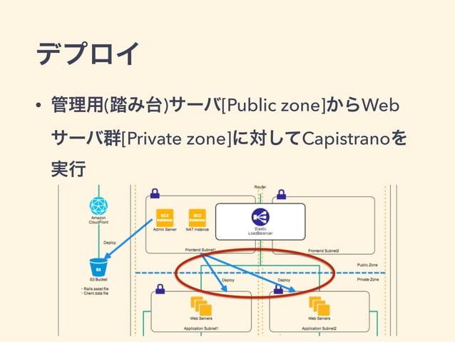 デプロイ • 管理用(踏み台)サーバ[Public zone]からWeb サーバ群[Private zone]に対してCapistranoを 実行