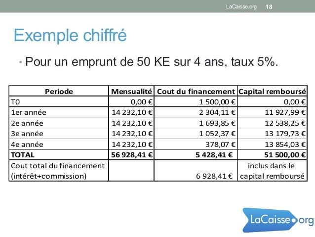 18 Exemple chiffré Periode Mensualité Cout  du  financement Capital  remboursé T0 0,00  € 1  500,00  € 0,00  ...