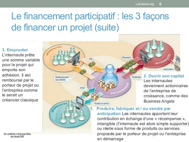 Le financement participatif : les 3 façons de financer un projet (suite) 6 1. Produire, fabriquer et / ou vendre par anti...