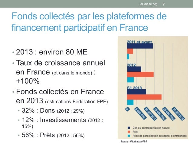 Fonds collectés par les plateformes de financement participatif en France •2013 : environ 80 ME •Taux de croissance annu...