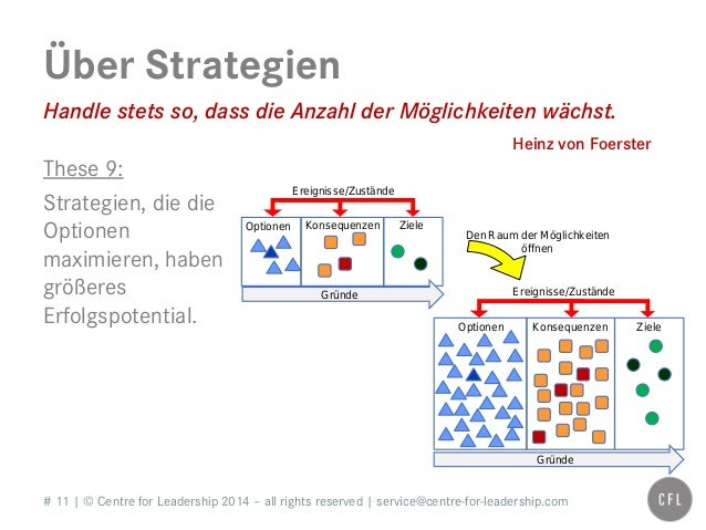 # 11   © Centre for Leadership 2014 – all rights reserved   service@centre-for-leadership.com Über Strategien Ereignisse/Z...