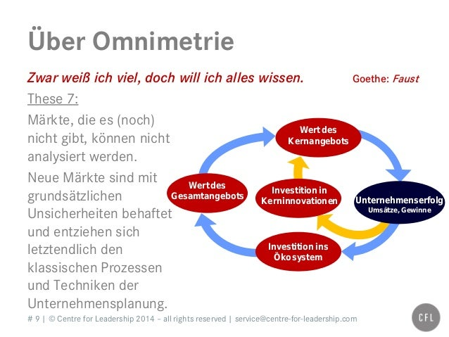 # 9   © Centre for Leadership 2014 – all rights reserved   service@centre-for-leadership.com Über Omnimetrie Zwar weiß ich...