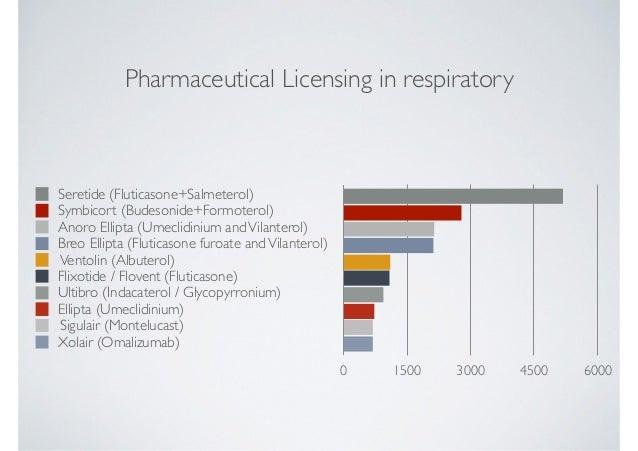 Respiratory Inhalers Thoracic And Sleep Group Queensland