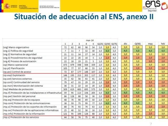 7  MINISTERIO  DE HACIENDA  Y ADMINISTRACIONES PÚBLICAS  Situación de adecuación al ENS, anexo II