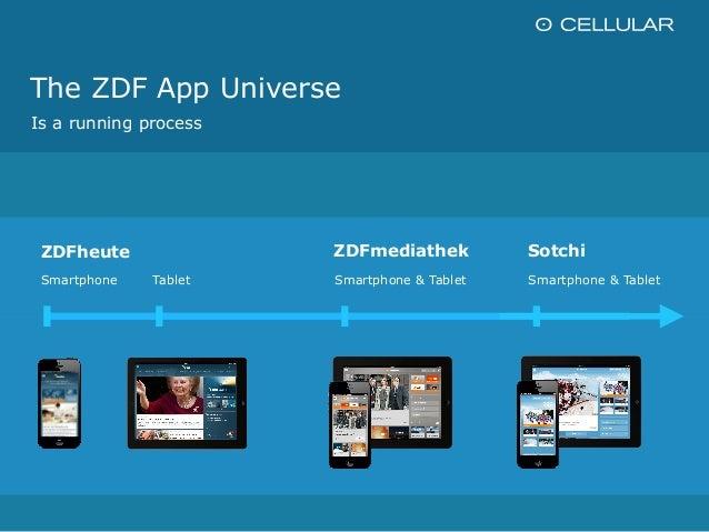 The ZDF App Universe Slide 3