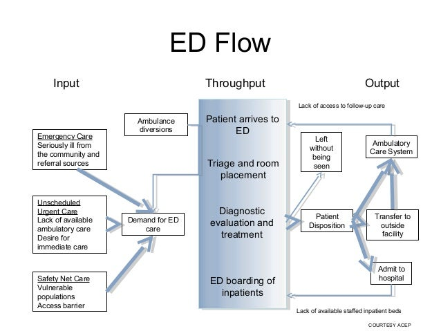 Triage tool in emergency department impact of throughput times on ed capacity 7 sciox Images