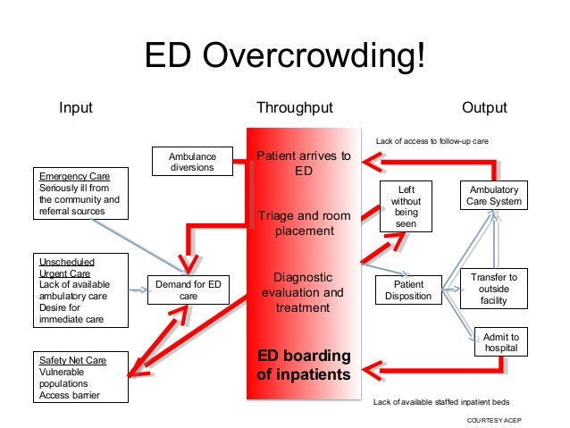 emergency room boarding You have free access to this content a cross-sectional study of emergency department boarding practices in the united states.