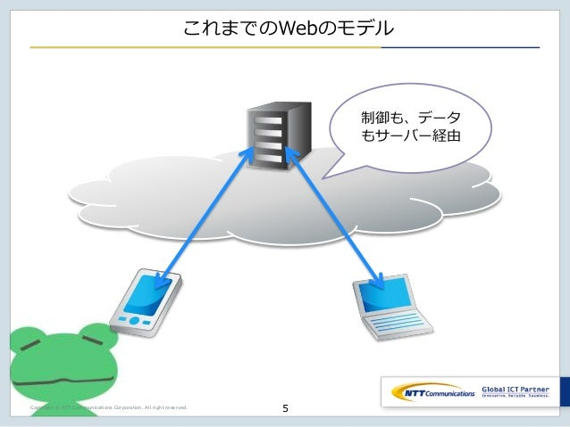 Copyright © NTT Communications Corporation. All right reserved. これまでのWebのモデル 5 制御も、データ もサーバー経由