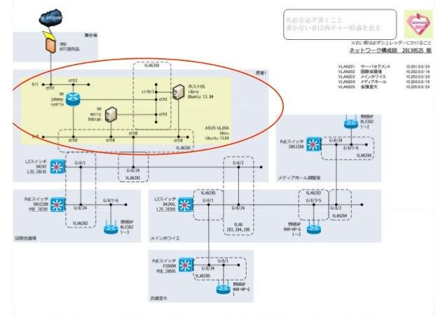 3.無線 AP サービスは無線LANで提供 YAMAHA WLX302YAMAHA WLX302 運用はすごく楽 密集しないところは民生品 チャンネルは手動設定 5GHz帯のほうが混んだ5GHz帯のほうが混んだ ust班には有線提供