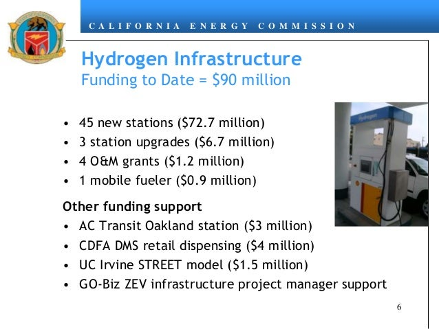 C A L I F O R N I A E N E R G Y C O M M I S S I O N Hydrogen Infrastructure Funding to Date = $90 million 6 • 45 new stati...