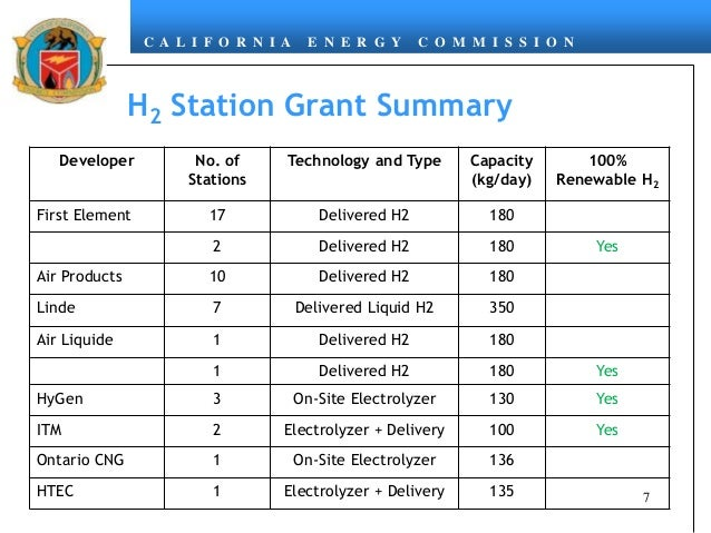C A L I F O R N I A E N E R G Y C O M M I S S I O N H2 Station Grant Summary 7 Developer No. of Stations Technology and Ty...