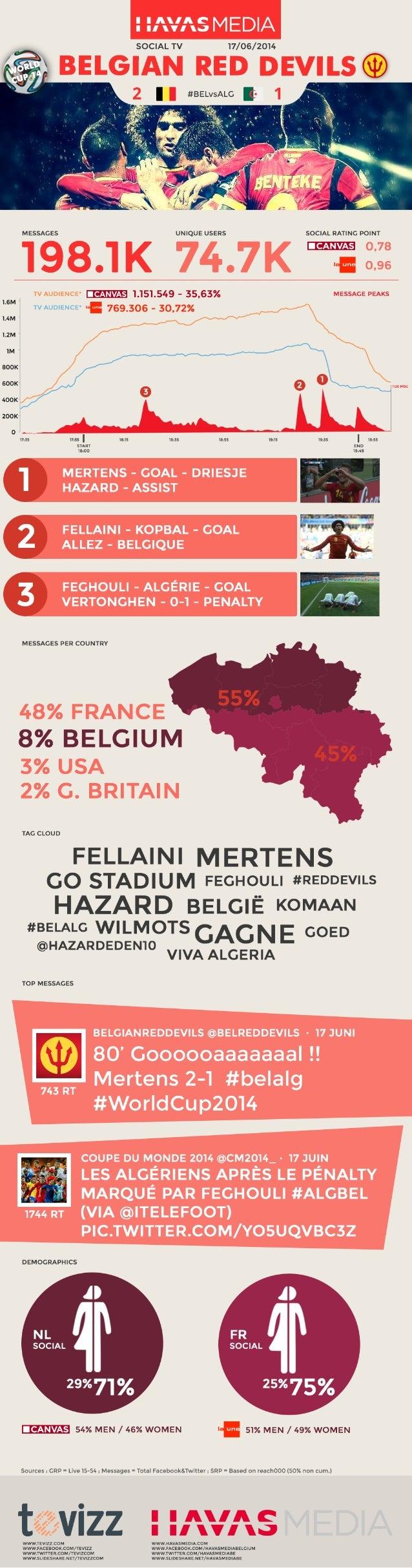 SRP Focus - België/Algerije - 198 000 vermeldingen: uitgebreide zichtbaarheid en bijzonder veel engagement