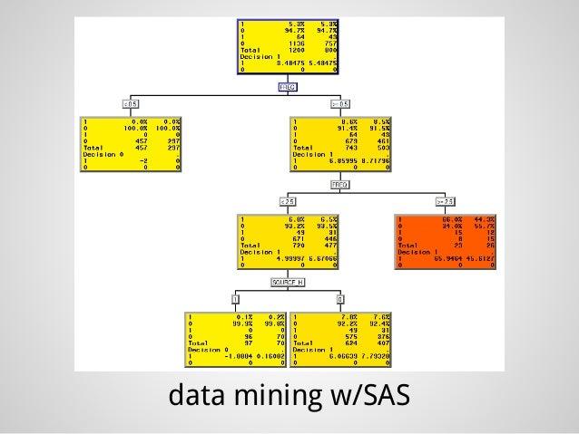 stuff i'm learning in data school Slide 3