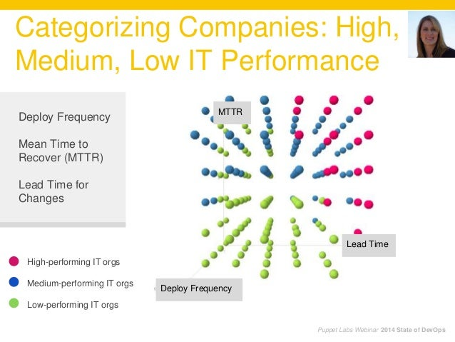 Categorizing Companies: High, Medium, Low IT Performance Puppet Labs Webinar 2014 State of DevOps Deploy Frequency Mean Ti...