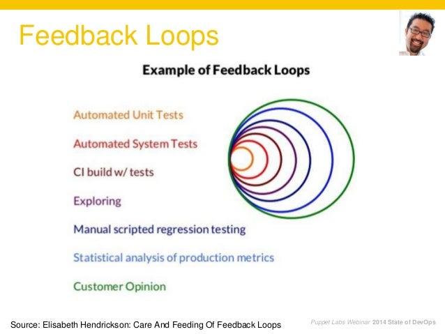 Puppet Labs Webinar 2014 State of DevOps Feedback Loops Source: Elisabeth Hendrickson: Care And Feeding Of Feedback Loops