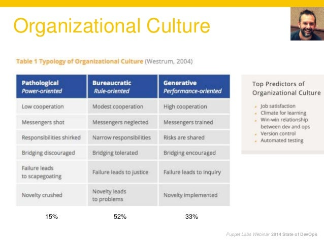 Puppet Labs Webinar 2014 State of DevOps Organizational Culture 15% 52% 33%