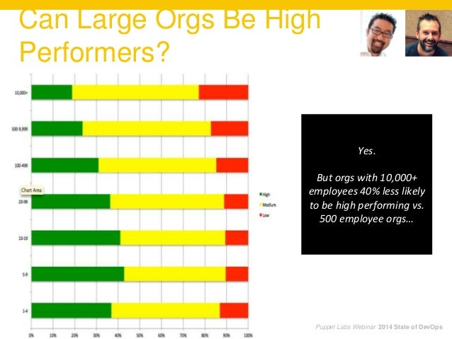Can Large Orgs Be High Performers? Puppet Labs Webinar 2014 State of DevOps Yes. But orgs with 10,000+ employees 40% less ...