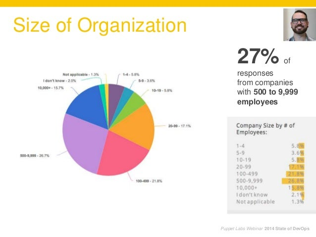 27% of responses from companies with 500 to 9,999 employees Size of Organization Puppet Labs Webinar 2014 State of DevOps