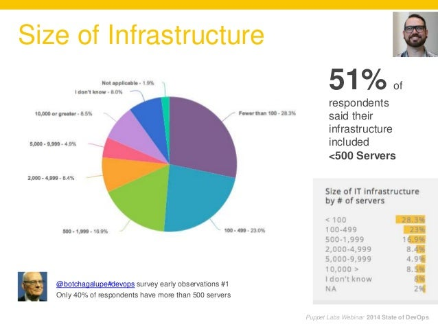 Puppet Labs Webinar 2014 State of DevOps Size of Infrastructure 51% of respondents said their infrastructure included <500...