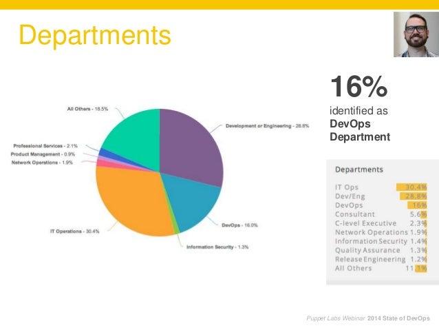 Puppet Labs Webinar 2014 State of DevOps Departments 16% identified as DevOps Department