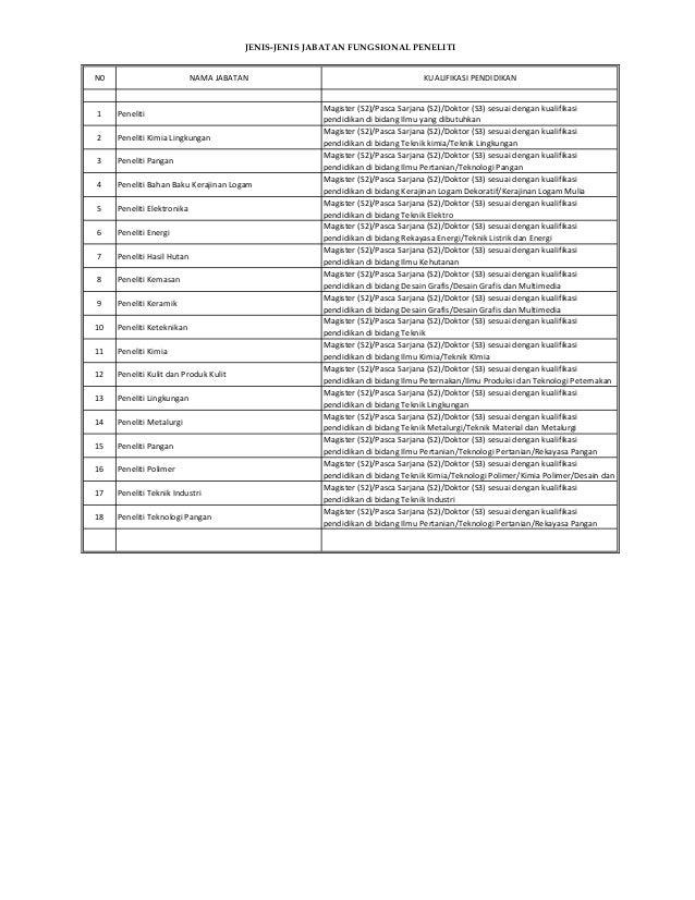 N0 NAMA JABATAN KUALIFIKASI PENDIDIKAN 1 Peneliti Magister (S2)/Pasca Sarjana (S2)/Doktor (S3) sesuai dengan kualifikasi p...