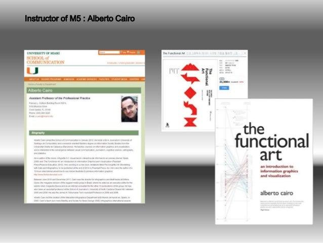 Instructor of M5 : Alberto Cairo