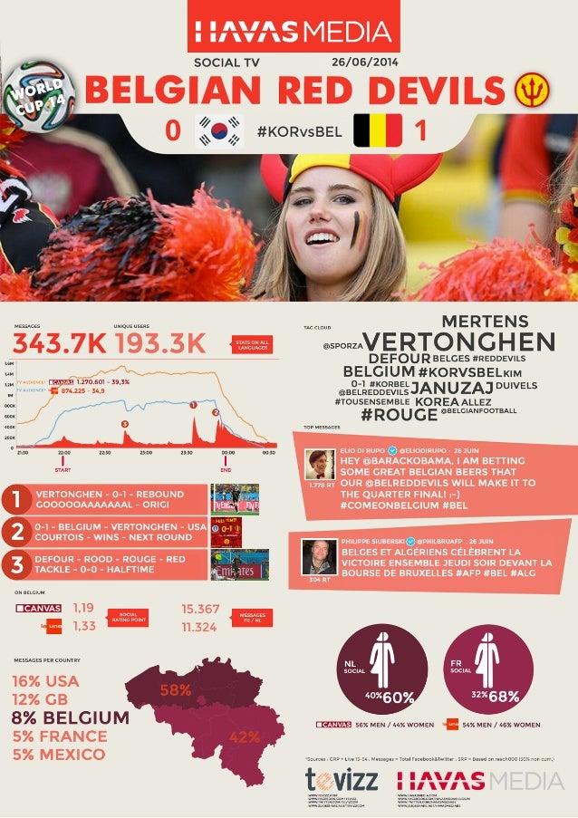 SRP Havas Focus Worldcup – ZuidKorea/Belgïe