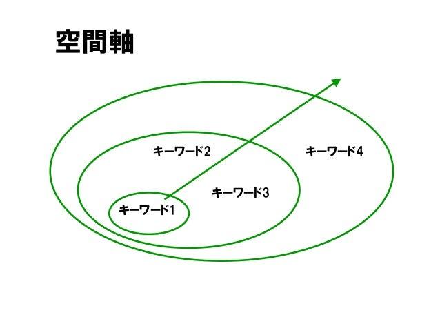 空間軸 キーワード2 キーワード1 キーワード4 キーワード3