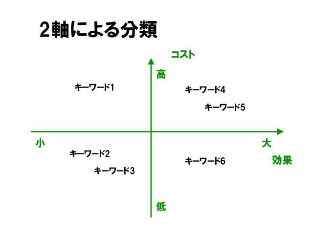 2軸による分類 キーワード2 キーワード1 キーワード5 コスト 効果 キーワード3 高 低 大小 キーワード4 キーワード6