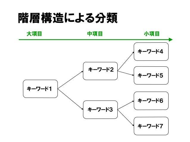 階層構造による分類 小項目大項目 中項目 キーワード2 キーワード1 キーワード4 キーワード3 キーワード5 キーワード6 キーワード7