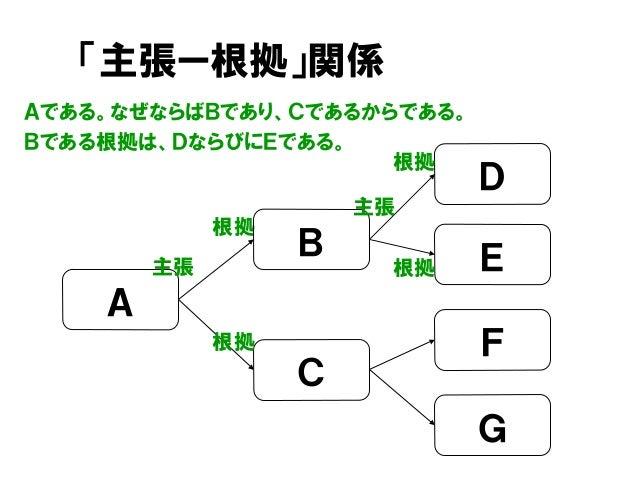 「主張ー根拠」関係 Aである。なぜならばBであり、Cであるからである。 Bである根拠は、DならびにEである。 根拠 D C A B 主張 E F G 主張 根拠 根拠 根拠