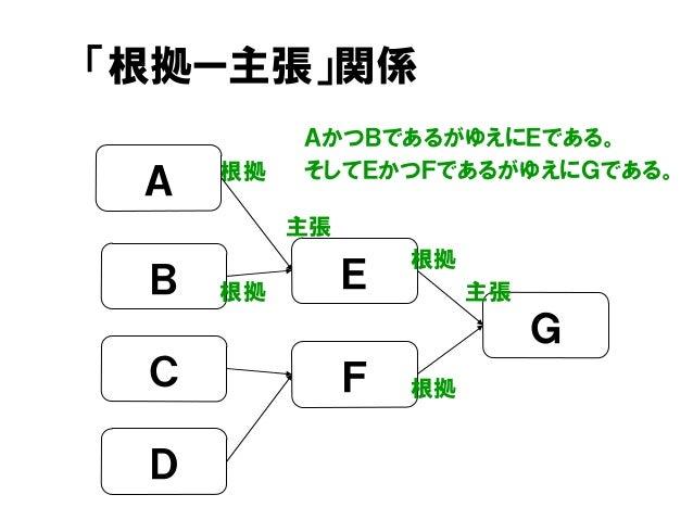 「根拠ー主張」関係 AかつBであるがゆえにEである。 そしてEかつFであるがゆえにGである。根拠 A F G E 主張B C D 主張 根拠 根拠 根拠