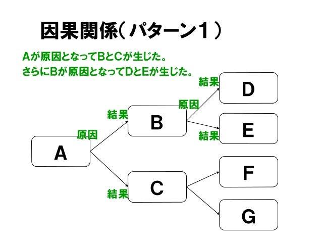 因果関係(パターン1) 結果 D C A B 原因 E F G 原因 結果 Aが原因となってBとCが生じた。 さらにBが原因となってDとEが生じた。 結果 結果