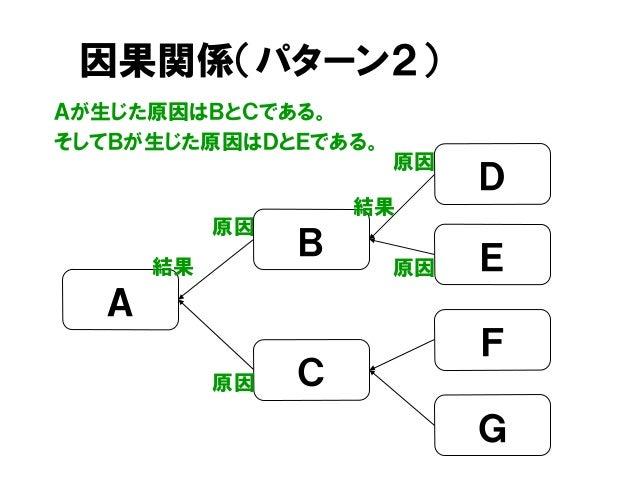 因果関係(パターン2) Aが生じた原因はBとCである。 そしてBが生じた原因はDとEである。 原因 D C A B 結果 E F G 結果 原因 原因 原因
