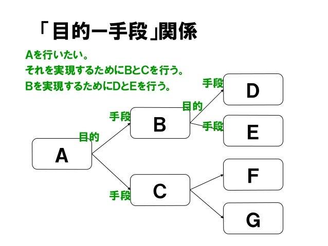 「目的ー手段」関係 Aを行いたい。 それを実現するためにBとCを行う。 Bを実現するためにDとEを行う。 手段 D C A B 目的 E F G 目的 手段 手段 手段