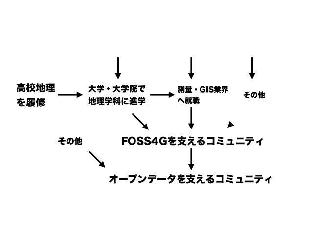 高校における 日本史必修化 高校地理 を履修 大学・大学院で 地理学科に進学 FOSS4Gを支えるコミュニティ オープンデータを支えるコミュニティ 測量・GIS業界 へ就職 その他 減 減 減 減 減 その他