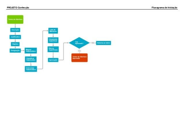 PROJETO Confecção Fluxograma de Iniciação